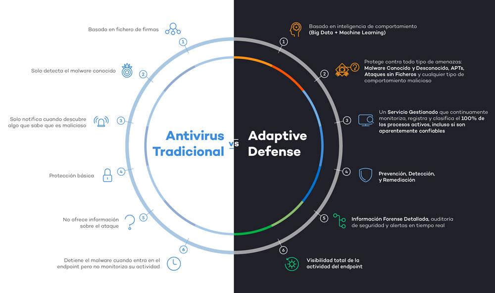 Panda Adaptive Defense vs Antivirus tradicional